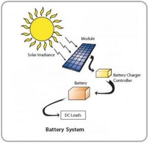 גלגולי אנרגיה סולארית